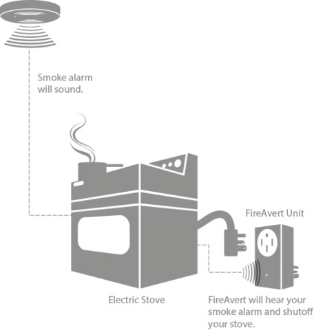 how fireavert works to protect your home